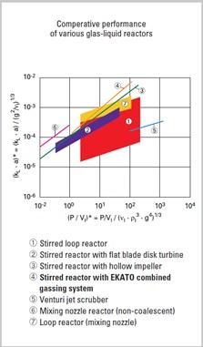 Figura 4: Comparación transferencia de masa en diferentes sistemas gas-líquido (www.ekato.com)
