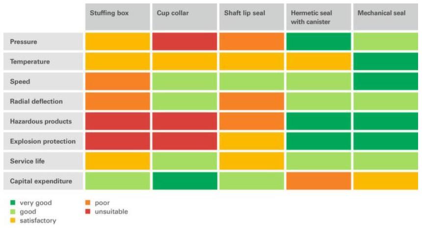 Fig. 1 Comparativa de diferentes sistemas de cierre