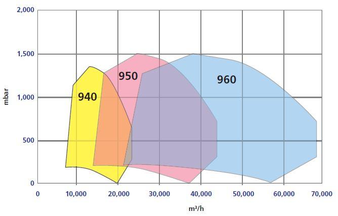 Curvas de funcionamiento típicas. (www.hoffmanandlamson.com/)