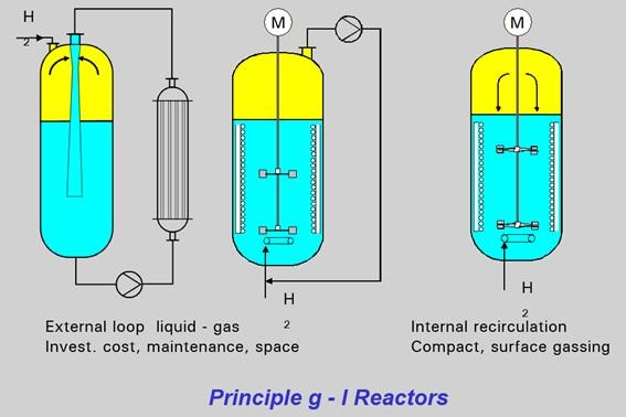 """Figura 2: Reactores de hidrogenación o gas-líquido """"tradicionales"""" (www.ekato.com)"""