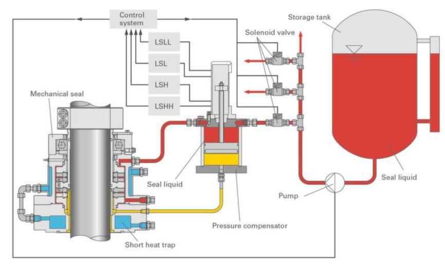 Fig. 2. Sistema de Cierre Mecánico